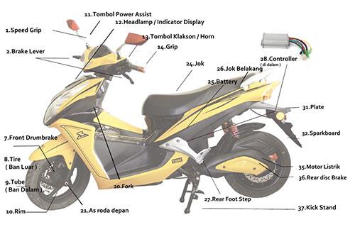 Bagian Motor Matic