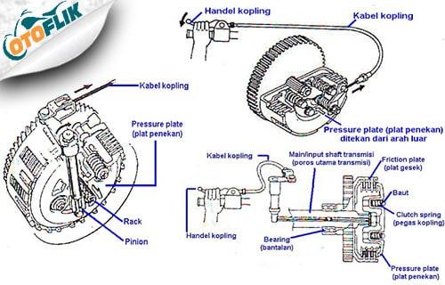 Cara Kerja Motor Kopling Manual