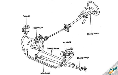 Cara Kerja Power Steering