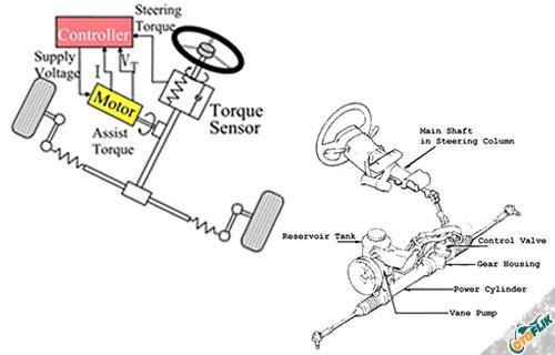 Perbedaan Power Steering Hidrolik dan Elektrik