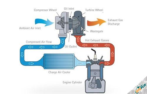 Fungsi Turbocharger pada Mesin Diesel