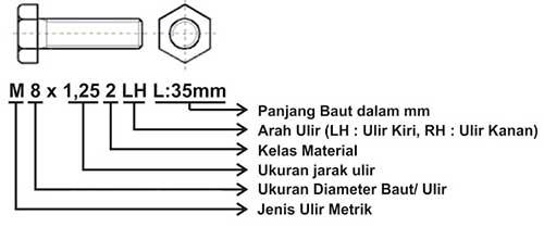 Standar Ukuran Baut