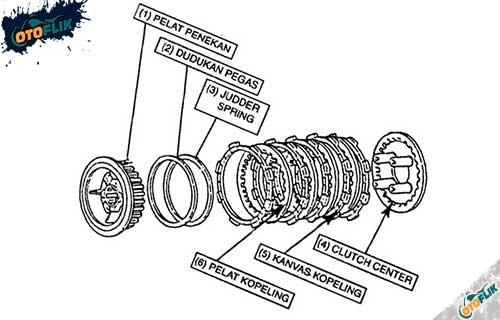 Cara Kerja Kampas Kopling Motor Dan Fungsi Utamanya Otoflik