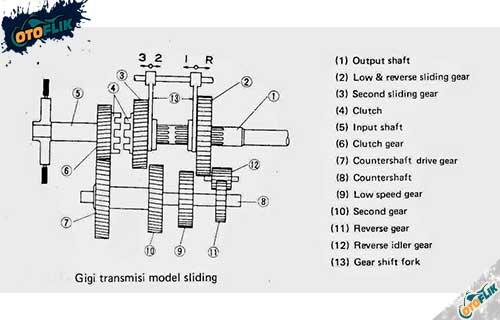 Tipe Transmisi Manual
