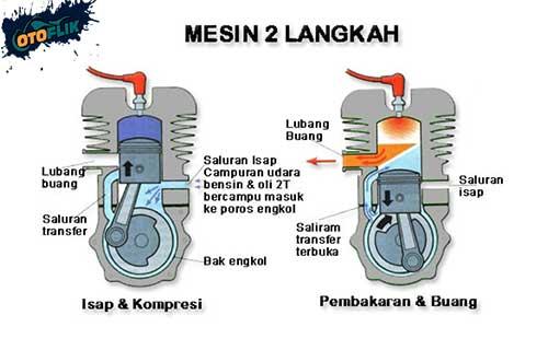 Cara Kerja Mesin 2 Tak