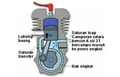 Prinsip Kerja Motor 2 Tak Langkah Isap