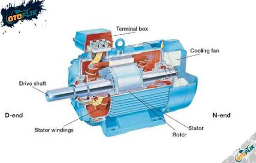 Komponen Motor Listrik Fungsinya
