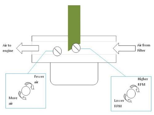 Cara Kerja Penyetelan Karburator Motor