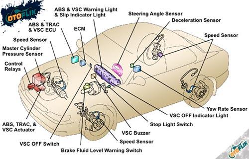 Jenis Sensor Pada Mobil