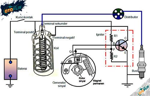 Penjelasan Sistem Pengapian Elektronik