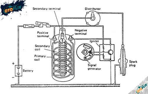 Sistem Pengapian Tipe Transistor