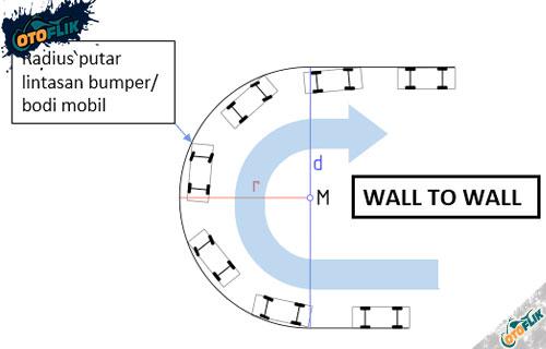 Radius Putar Wall to Wall