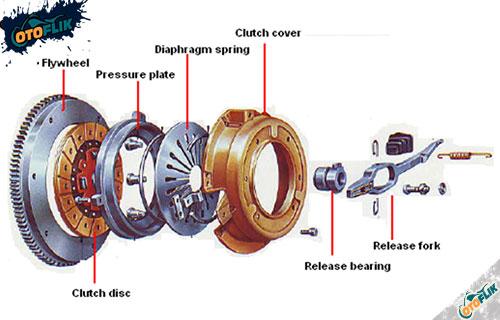 Komponen Kopling Mobil Jenis dan Fungsinya