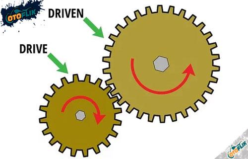 Perbandingan Gear Motor