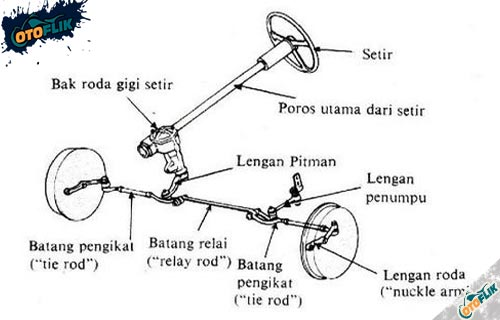 Sistem Kemudi Manual
