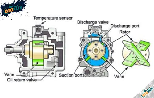 Kompresor AC Tipe Trough Vane