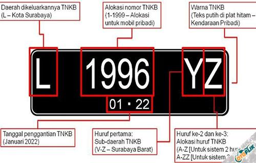 Spesifikasi Teknis Plat Nomor Kendaraan