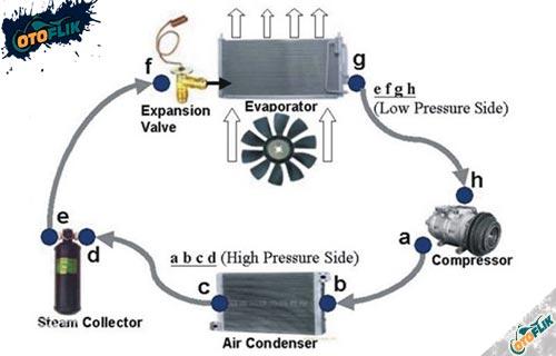 Cara Kerja Evaporator AC Mobil
