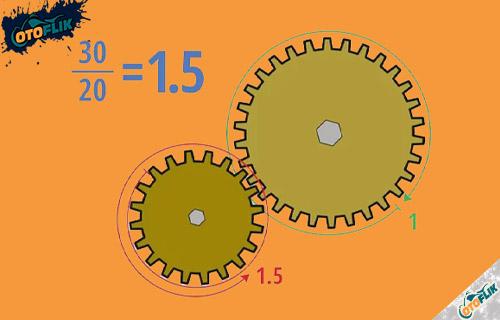 Cara Menghitung Rasio Roda Gigi Dua Roda Gigi
