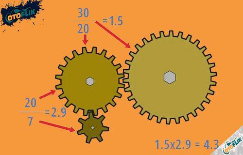 Cara Menghitung Rasio Roda Gigi Lebih Dari Dua Roda Gigi