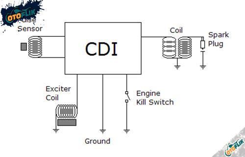 Cara Kerja Sistem Pengapian Sepeda Motor CDI