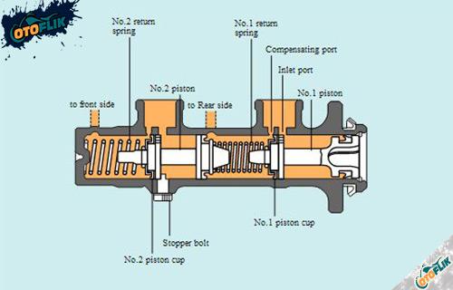 Komponen Master Silinder Rem