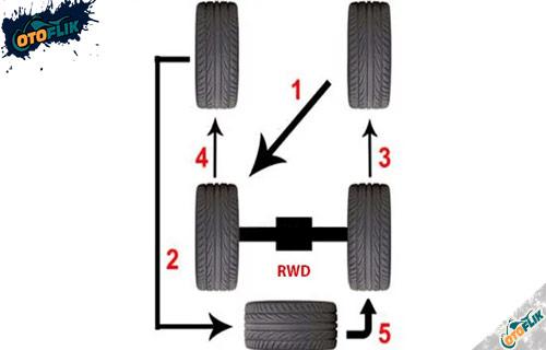 Rotasi Ban Mobil Penggerak Roda Belakang