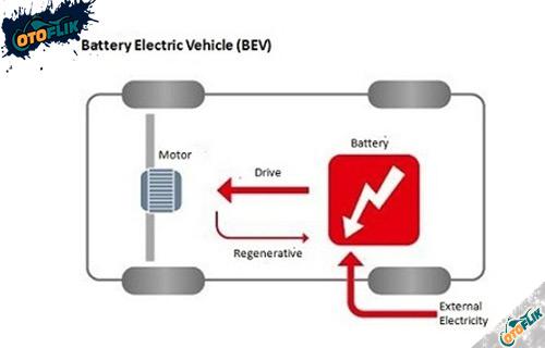 Jenis Mobil Listrik Battery Electric Vehicle BEV