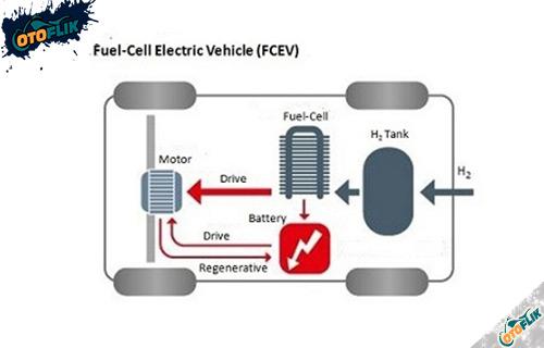 Jenis Mobil Listrik Fuel Cell Electric Vehicle FCEV