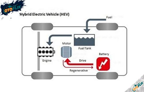Jenis Mobil Listrik Hybrid Electric Vehicle HEV
