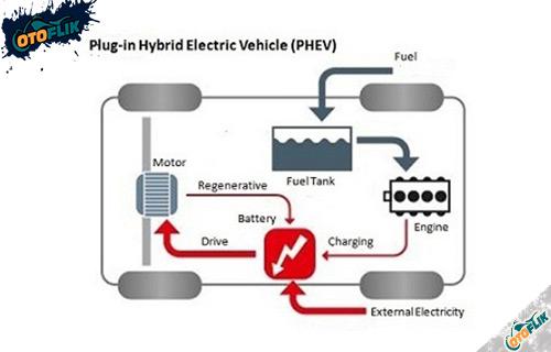 Jenis Mobil Listrik Plug in Hybrid Electric Vehicle PHEV