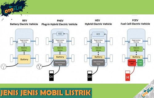Mengenal Jenis Jenis Mobil Listrik Arsitektur Cara Kerja dan Contoh