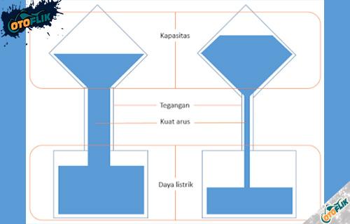 Perhitungan 1 Ampere Berapa Watt