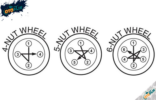 Tips Mengencangkan Baut Roda Mobil