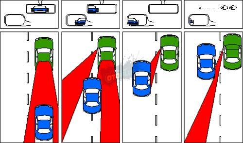 Area Titik Buta atau Blind Spot Pada Mobil
