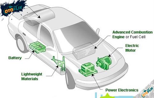Apa Itu Mobil Hybrid