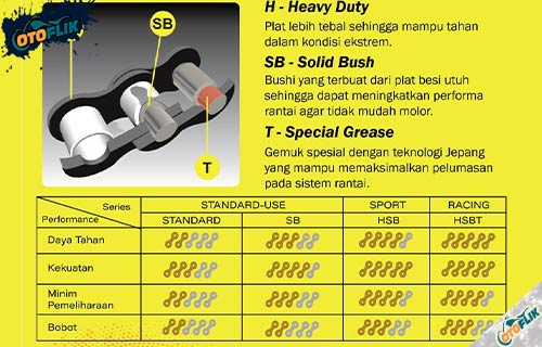Arti Kode Rantai Motor