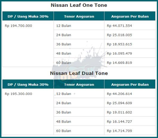 Simulasi Kredit Nissan Leaf di Indonesia